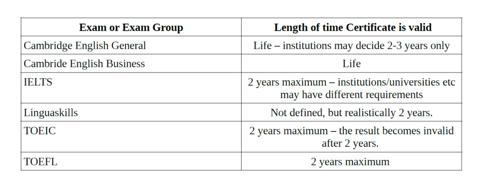 Table - How long English exams are valid for