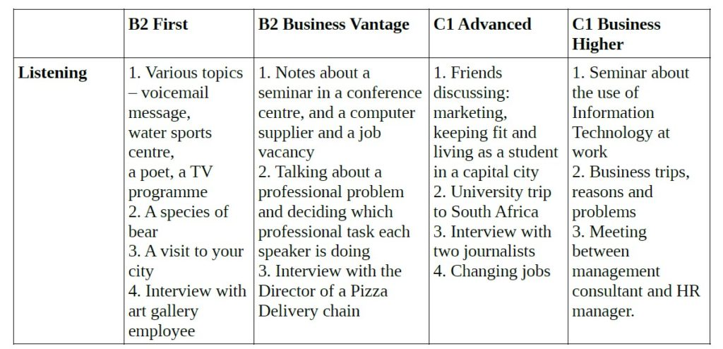 Comparison of Topics in Listening Exam for the B2 First, the B2 Vantage, the C1 Advanced, the C1 Higher Exams by Cambridge English