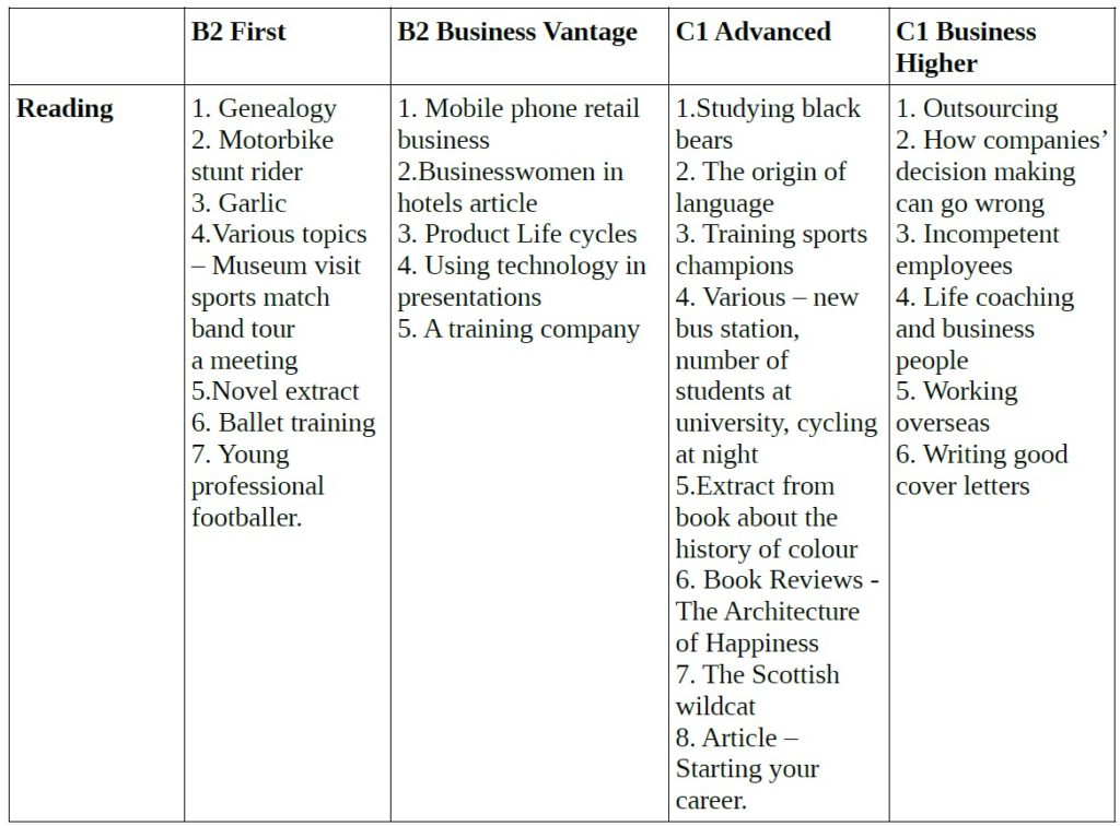 Comparison of Topics in a Reading Exam for the B2 First, the B2 Vantage, the C1 Advanced, the C1 Higher Exams by Cambridge English