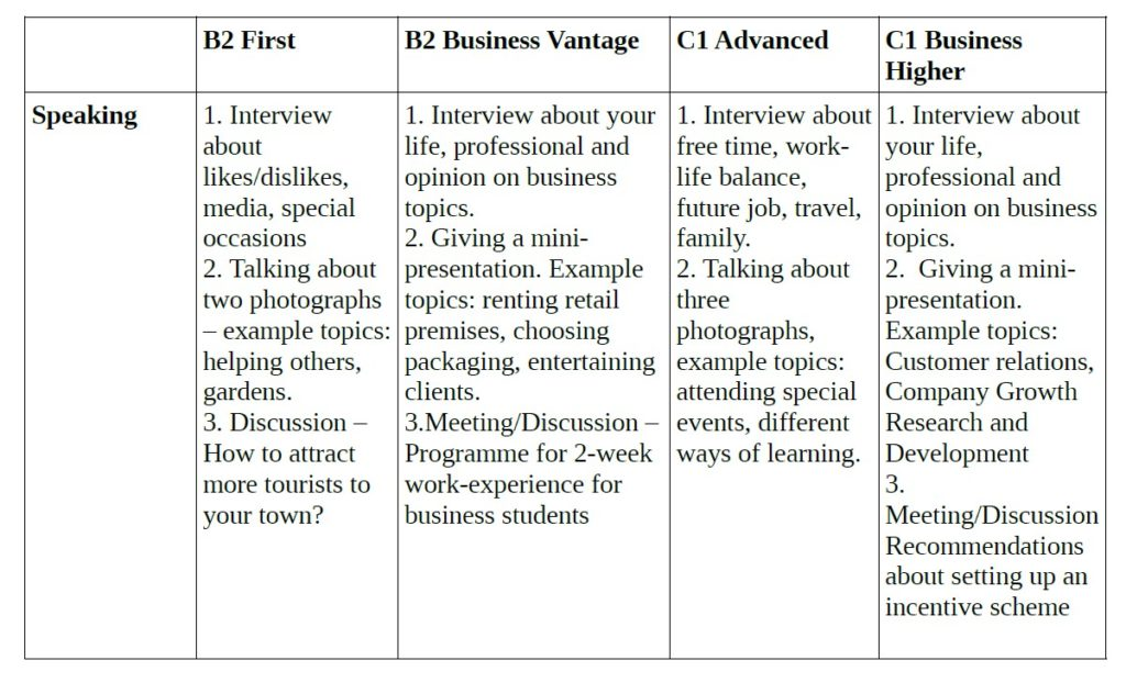 Comparison of Topics in a Speaking Exam for the B2 First, the B2 Vantage, the C1 Advanced, the C1 Higher Exams by Cambridge English