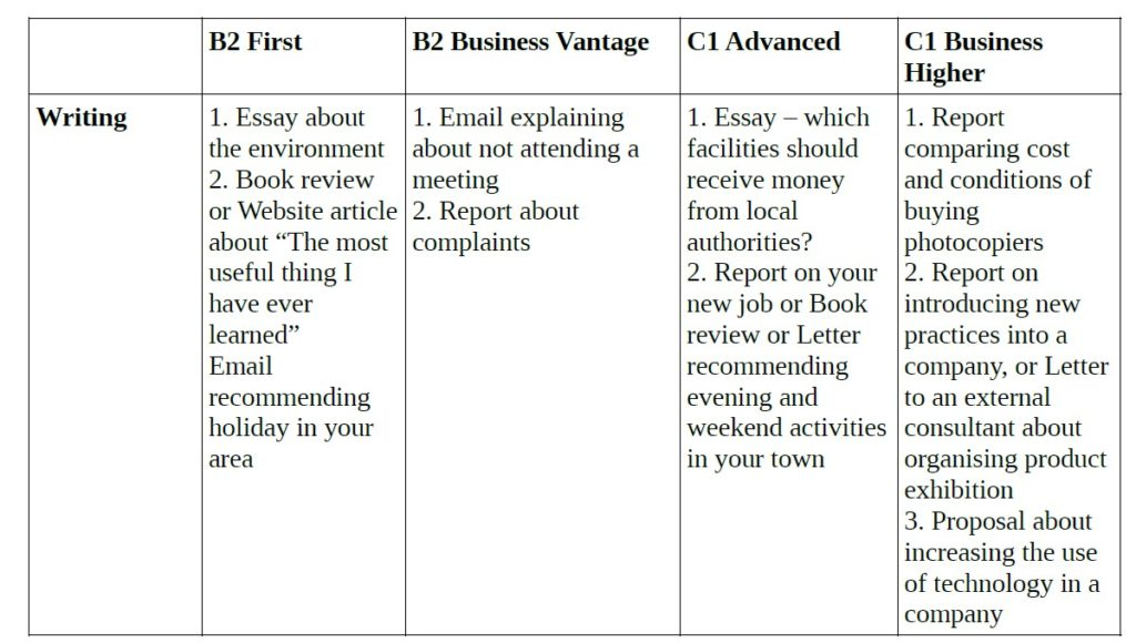 Comparison of Topics in a Writing Exam for the B2 First, the B2 Vantage, the C1 Advanced, the C1 Higher Exams by Cambridge English